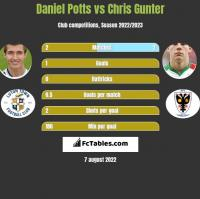 Daniel Potts vs Chris Gunter h2h player stats
