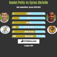 Daniel Potts vs Cyrus Christie h2h player stats