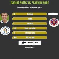Daniel Potts vs Frankie Kent h2h player stats