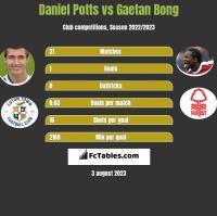 Daniel Potts vs Gaetan Bong h2h player stats
