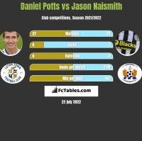 Daniel Potts vs Jason Naismith h2h player stats