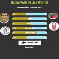 Daniel Potts vs Joe Worrall h2h player stats