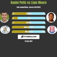 Daniel Potts vs Liam Moore h2h player stats