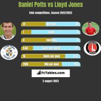 Daniel Potts vs Lloyd Jones h2h player stats
