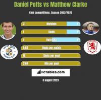 Daniel Potts vs Matthew Clarke h2h player stats