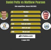 Daniel Potts vs Matthew Pearson h2h player stats