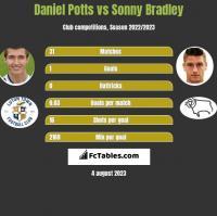 Daniel Potts vs Sonny Bradley h2h player stats