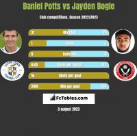 Daniel Potts vs Jayden Bogle h2h player stats