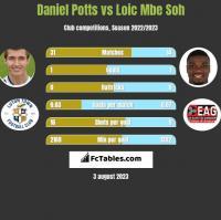 Daniel Potts vs Loic Mbe Soh h2h player stats
