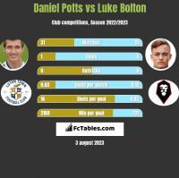 Daniel Potts vs Luke Bolton h2h player stats