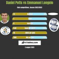 Daniel Potts vs Emmanuel Longelo h2h player stats