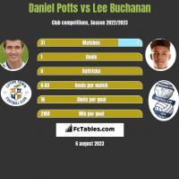 Daniel Potts vs Lee Buchanan h2h player stats