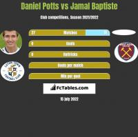 Daniel Potts vs Jamal Baptiste h2h player stats