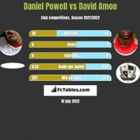 Daniel Powell vs David Amoo h2h player stats
