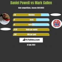 Daniel Powell vs Mark Cullen h2h player stats