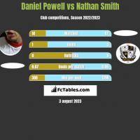Daniel Powell vs Nathan Smith h2h player stats