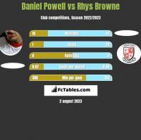 Daniel Powell vs Rhys Browne h2h player stats