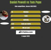Daniel Powell vs Tom Pope h2h player stats