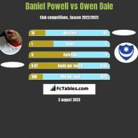 Daniel Powell vs Owen Dale h2h player stats