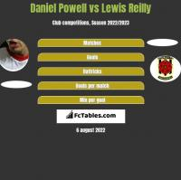 Daniel Powell vs Lewis Reilly h2h player stats