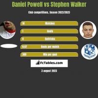 Daniel Powell vs Stephen Walker h2h player stats