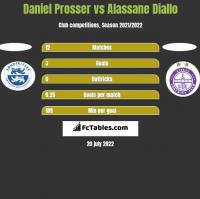 Daniel Prosser vs Alassane Diallo h2h player stats