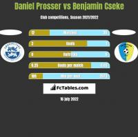 Daniel Prosser vs Benjamin Cseke h2h player stats