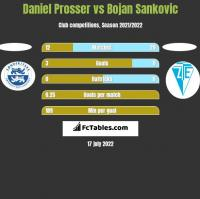Daniel Prosser vs Bojan Sankovic h2h player stats