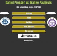 Daniel Prosser vs Branko Pauljevic h2h player stats