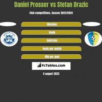 Daniel Prosser vs Stefan Drazic h2h player stats