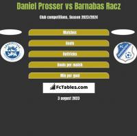 Daniel Prosser vs Barnabas Racz h2h player stats