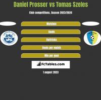 Daniel Prosser vs Tomas Szeles h2h player stats