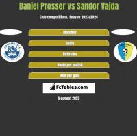 Daniel Prosser vs Sandor Vajda h2h player stats