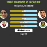 Daniel Provencio vs Borja Valle h2h player stats