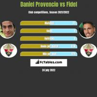 Daniel Provencio vs Fidel Chaves h2h player stats