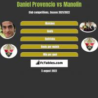 Daniel Provencio vs Manolin h2h player stats