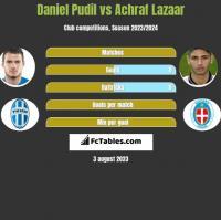 Daniel Pudil vs Achraf Lazaar h2h player stats