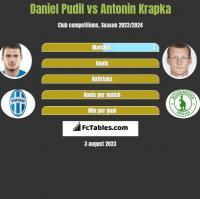 Daniel Pudil vs Antonin Krapka h2h player stats