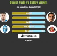 Daniel Pudil vs Bailey Wright h2h player stats
