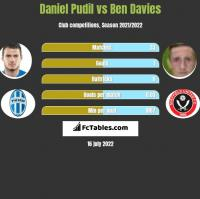 Daniel Pudil vs Ben Davies h2h player stats