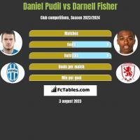 Daniel Pudil vs Darnell Fisher h2h player stats