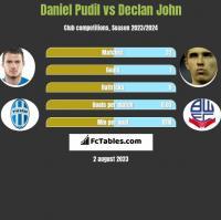 Daniel Pudil vs Declan John h2h player stats