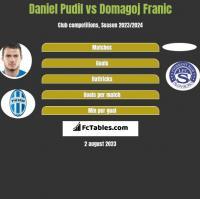 Daniel Pudil vs Domagoj Franic h2h player stats
