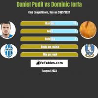 Daniel Pudil vs Dominic Iorfa h2h player stats