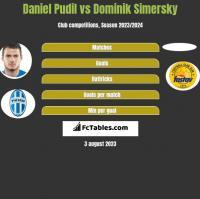 Daniel Pudil vs Dominik Simersky h2h player stats