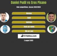 Daniel Pudil vs Eros Pisano h2h player stats