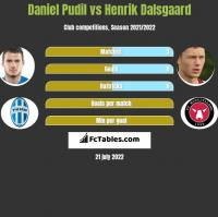 Daniel Pudil vs Henrik Dalsgaard h2h player stats
