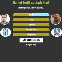 Daniel Pudil vs Jack Hunt h2h player stats