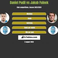 Daniel Pudil vs Jakub Fulnek h2h player stats