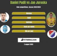 Daniel Pudil vs Jan Juroska h2h player stats